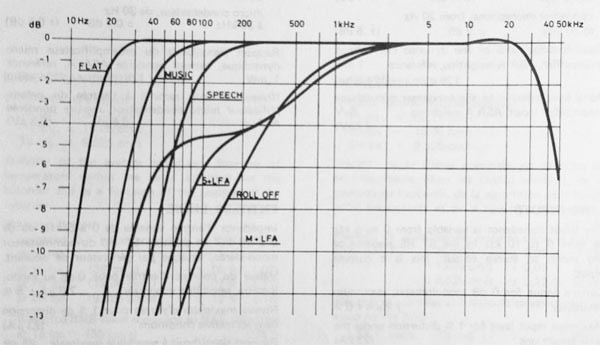 nagra_frequency_chart