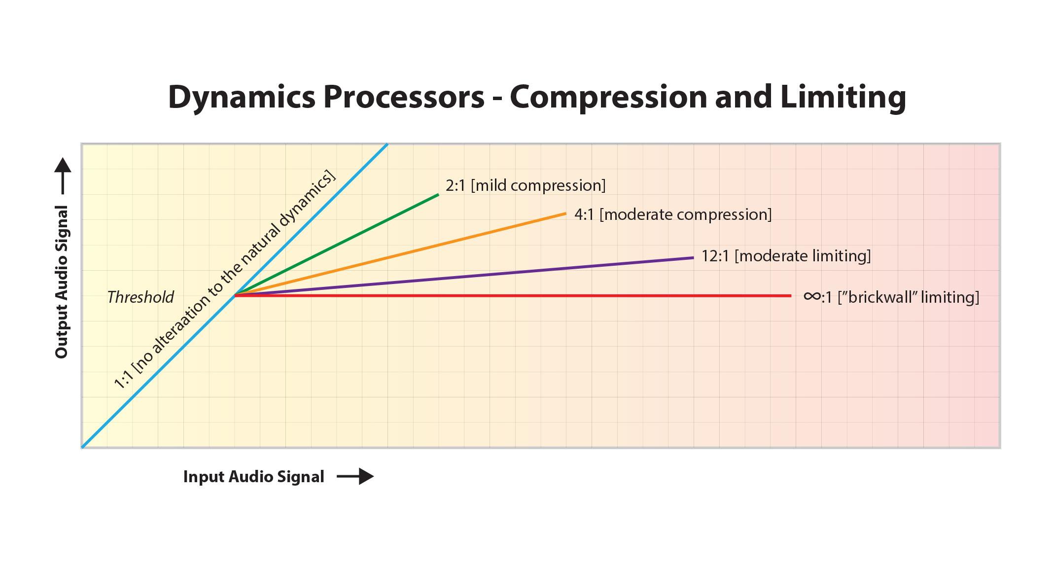 compression_limiting