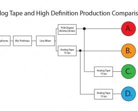 An Analog Tape vs. PCM Comparison