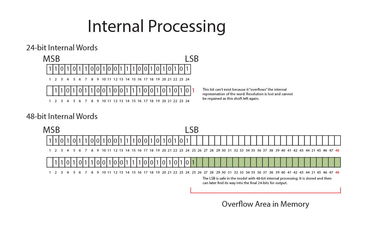internal_processing