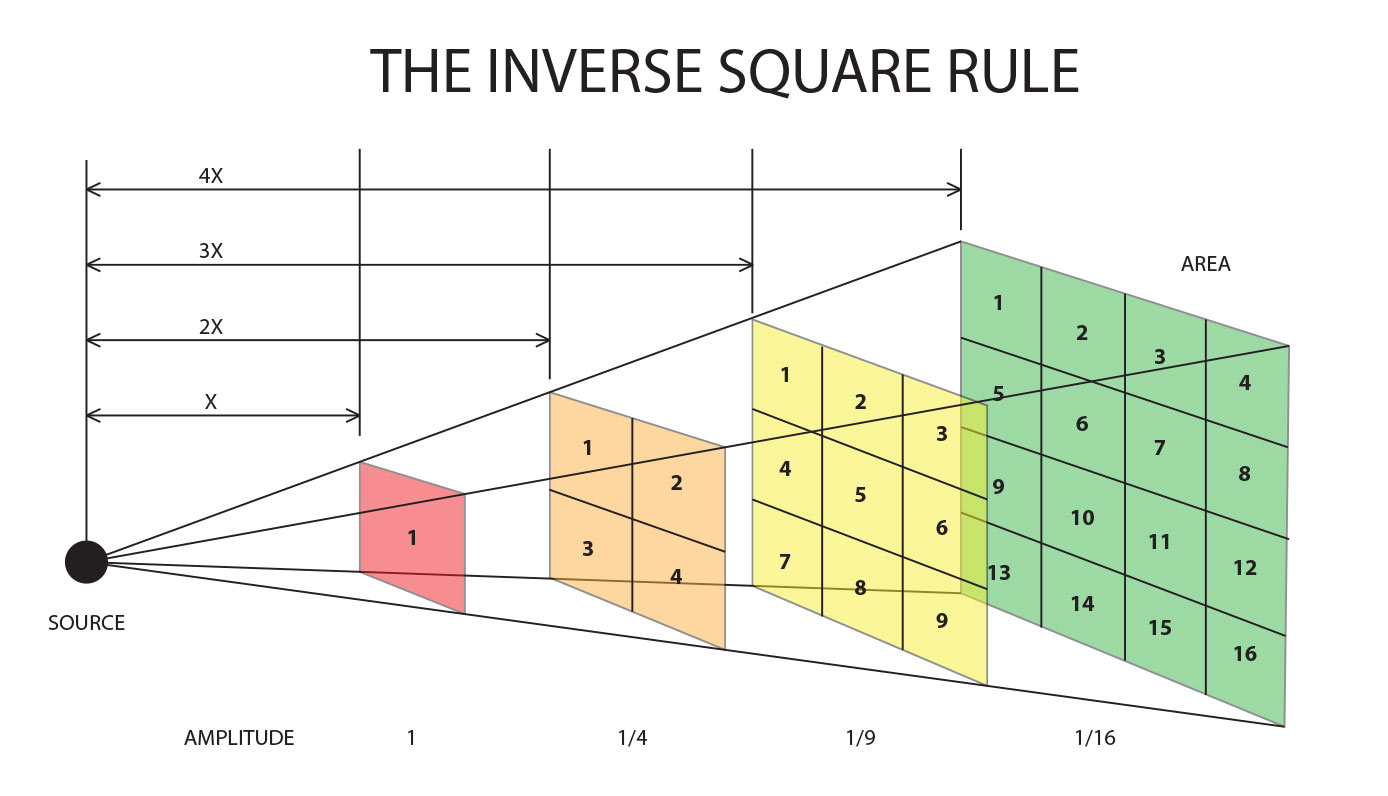 inverse_square_illustration
