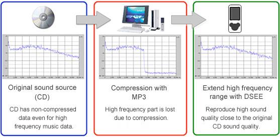 DSEE: Digital Sound Enhancement Engine | Real HD-Audio