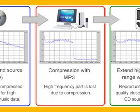 DSEE: Restoring the High Frequencies