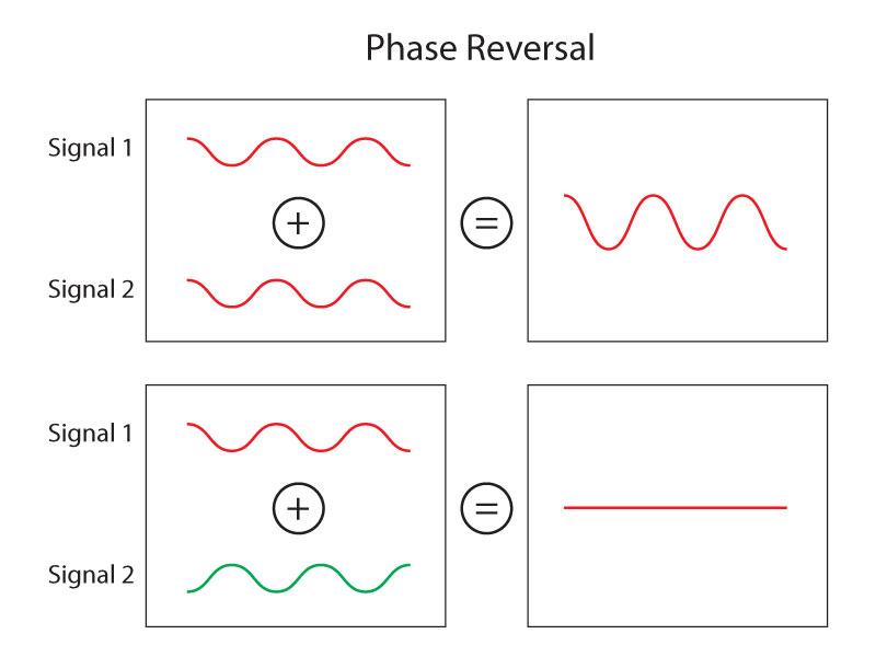 phase_reversal