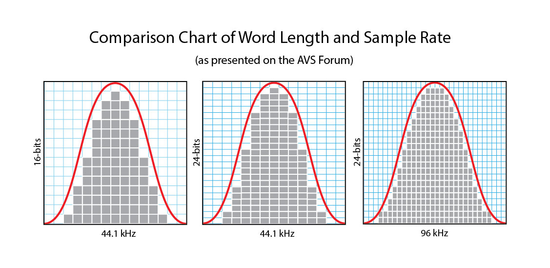 Charting High-Resolution Audio | Real HD-Audio