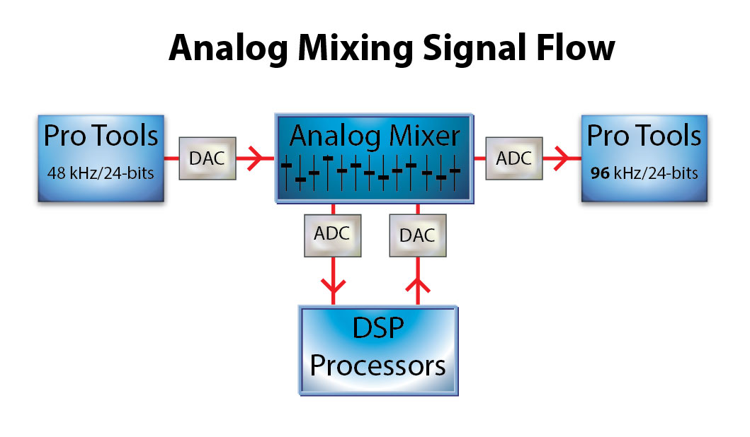 140519_analog_mixing