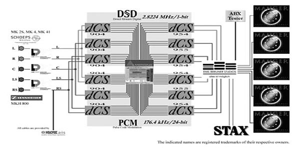 DVD-Audio vs  SACD: A 2004 AES Paper Sheds Light | Real HD-Audio
