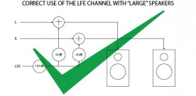 Making the LFE Channel Go Boom