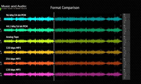 Comparing Formats