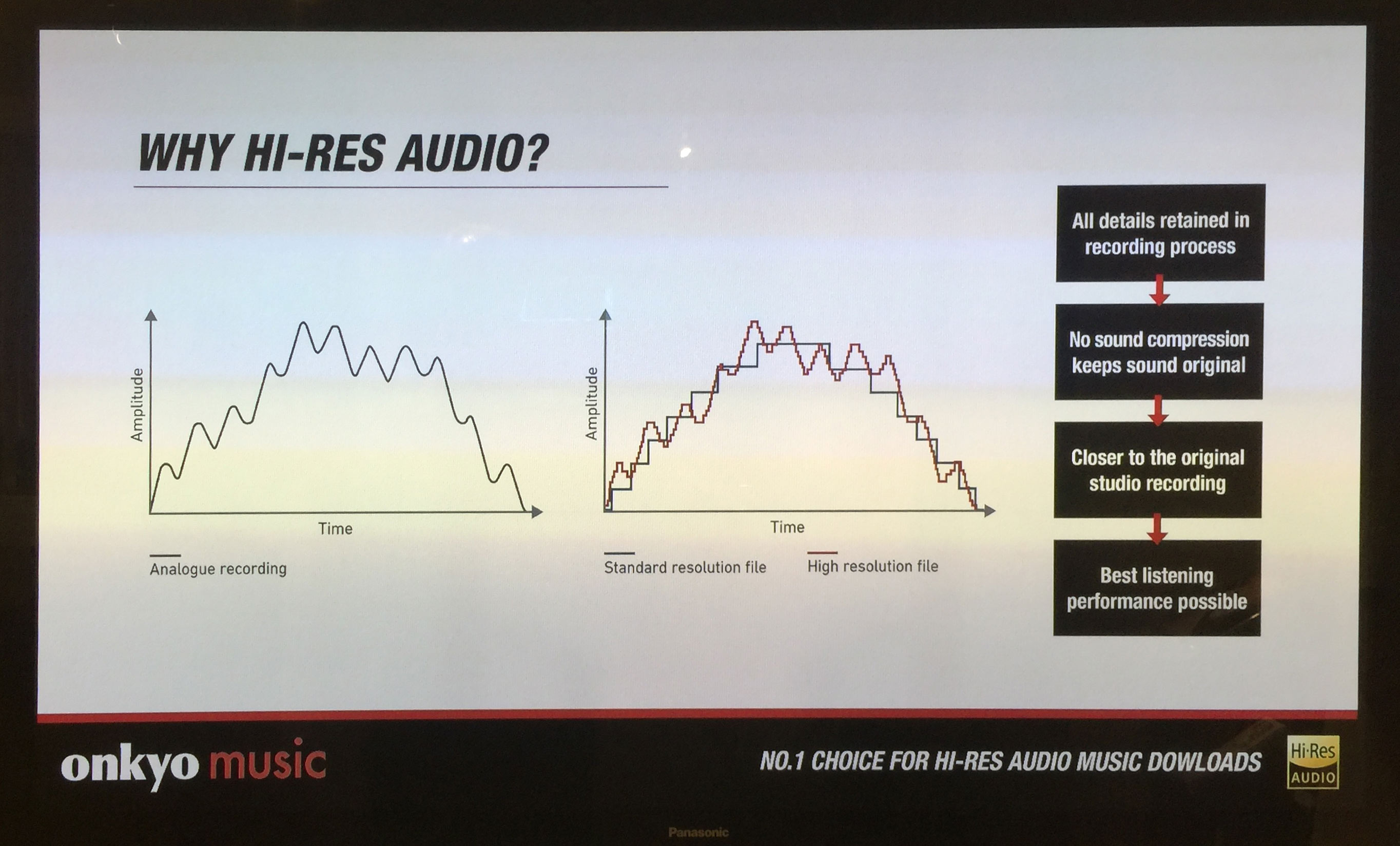 High-Resolution: Does it matter? Part II | Real HD-Audio