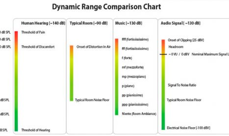 Dissecting Dynamic Range: Does It Matter?
