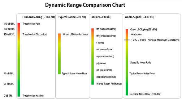 Dissecting Dynamic Range: Does It Matter?   Real HD-Audio