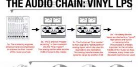 The Audio Chain: Classic Vinyl