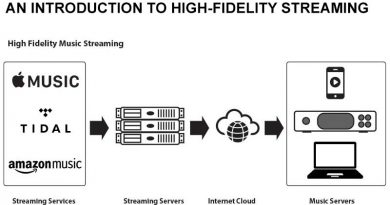 An Intro To Streaming Hi-Fi Audio