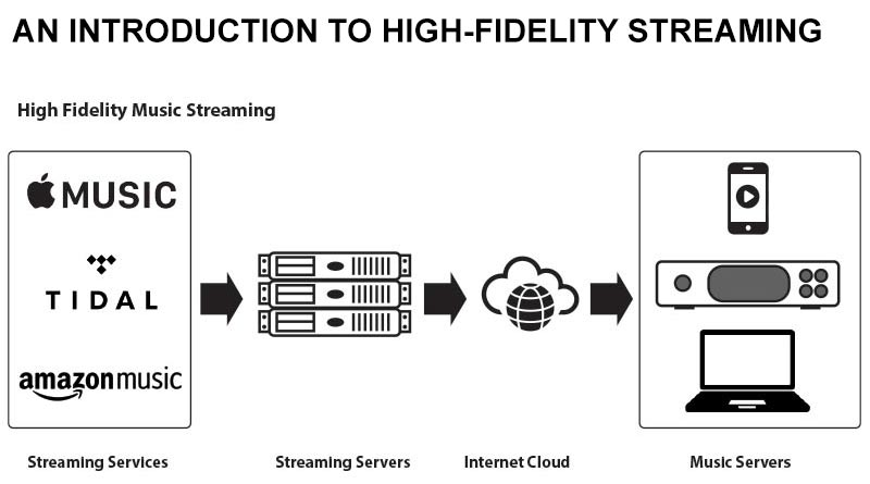 An Intro To Streaming Hi-Fi Audio